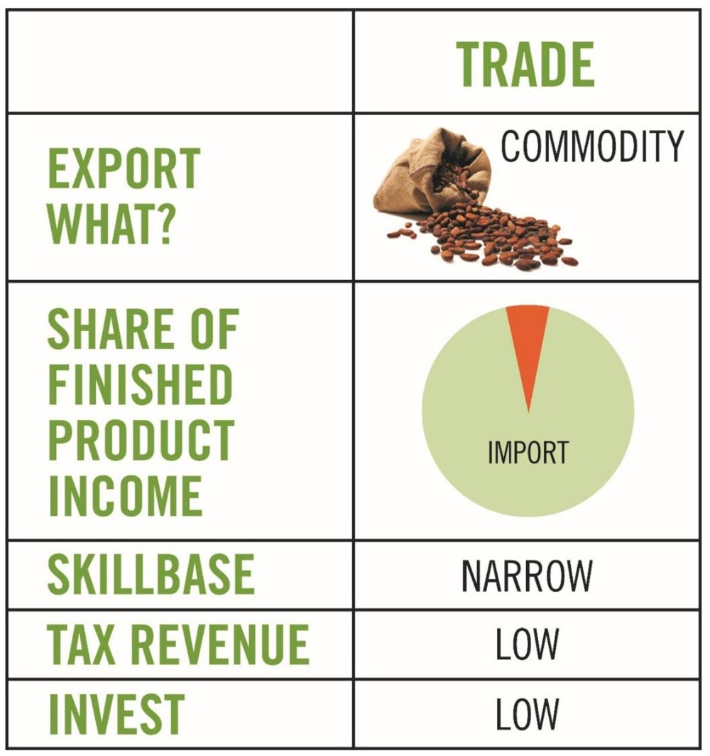 traditional trade model
